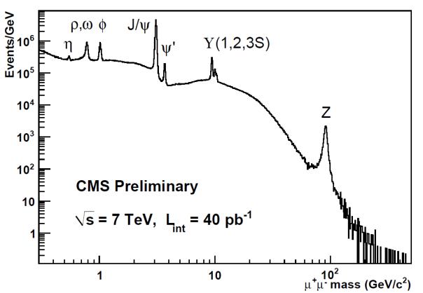 CMS-40pb-dimuon-spectrum