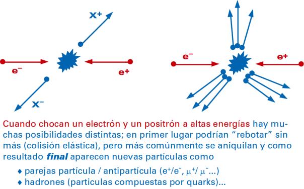 Algunos resultados de las colisiones electrón - positrón