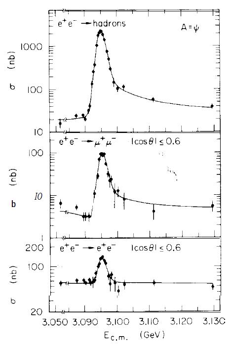 Tasa de producción de partículas según la energía en el experimento de Richter y colaboradores